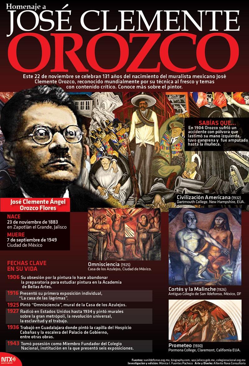 Obra de orozco refleja tragedia y hero smo de la historia for El hombre de fuego mural de jose clemente orozco