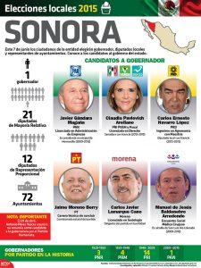 Elecciones Sonora