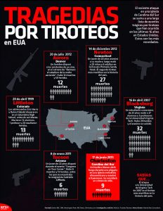 Tragedias por tiroteo